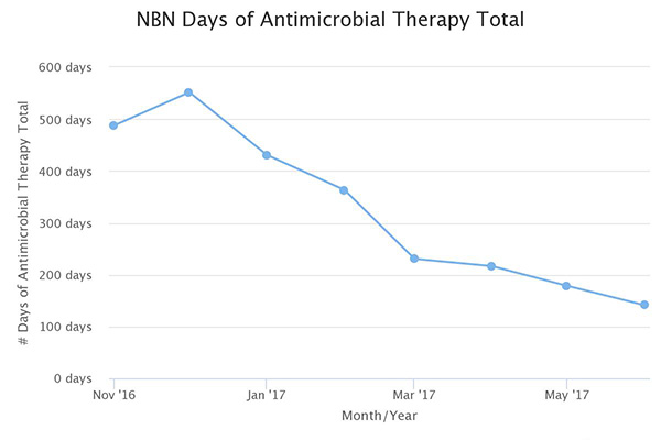 Days of Antibiotic Therapy Newborn