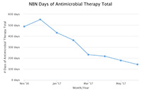Days of Antibiotic Therapy NBN